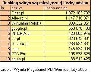 Ranking TOP 10 wg liczby odsłon