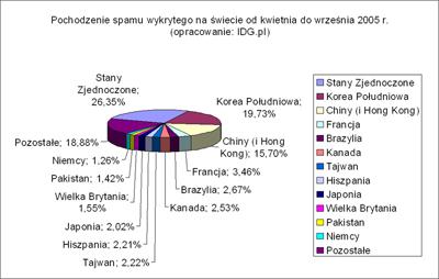 Udział poszczególnych krajów w