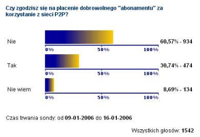 'Czy zgodzisz się na płacenie dobrowolnego 'abonamentu' za korzystanie z sieci P2P?' - wyniki ankiety