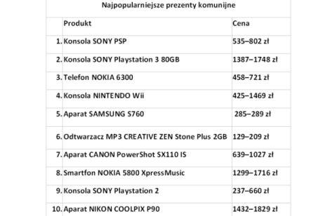 Źródło: Nokaut.pl
