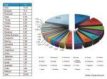 W Polsce produkowane jest niemal  5  całego spamu na świecie (źródło: Panda Security)