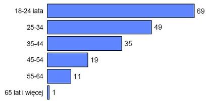 Odsetki ogółu dorosłych zarejestrowanych w portalach społecznościowych (podział ze względu na wiek) <br> Źródło: CBOS 'Korzystanie z internetu', lipiec 2009