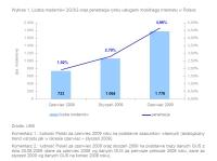 UKE: Liczba modemów 2G/3G oraz penetracja rynku usługami mobilnego Internetu w Polsce
