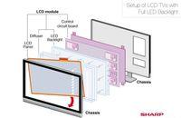 Wyświetlacz LCD z matrycą złożona z diod LED (źródło: Sharp Electonics)