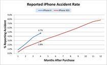 Łączne uszkodzenia telefonów iPhone