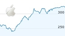 Apple Inc w indeksie NASDAQ