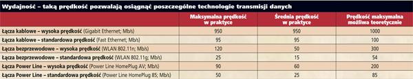 Wydajność – taką prędkość pozwalają osiągnąć poszczególne technologie transmisji danych