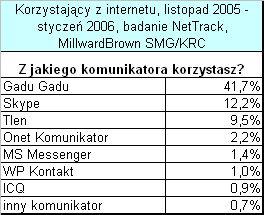 Komunikatory, z których korzystają Polacy