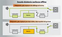 Zasada działania zasilacza Offline