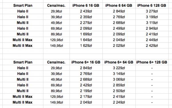 cena iphone 6s w anglii