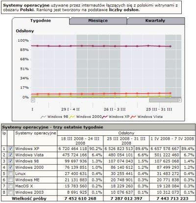 Ranking popularności systemów operacyjnych w tygodniu 1 IV 2008 - 7 IV 2008 (źródło: gemiusTraffic, Ranking.pl)