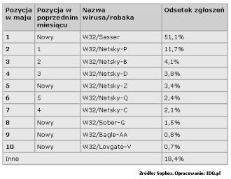 Zestawienie najbardziej aktywnych w maju robaków i wirusów