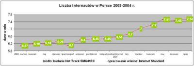 Liczba internautów w Polsce (Net Track)