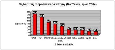 Ranking witryn