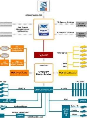 Schemat chipsetu VIA PT894 Pro