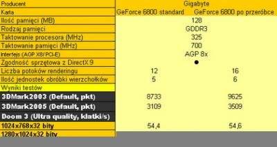 """Dane techniczne i wyniki testów kart graficznych GeForce 6800/""""6800 GT"""""""