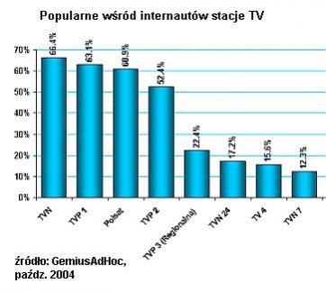 Stajce telewizyjne popularne wśród internautów