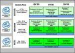 Roadmap Intela z 1998 roku (źródło: Intel)