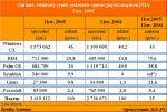 Gartner: światowy rynek systemów operacyjnych urządzeń PDA I kw. 2005