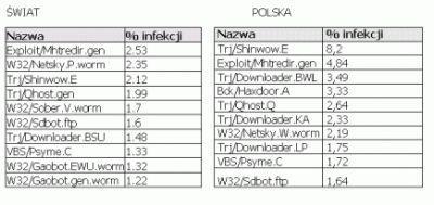 Ranking najczęściej występujących wirusów, robaków i trojanów w Polsce i na świecie (oprac. Panda Software).