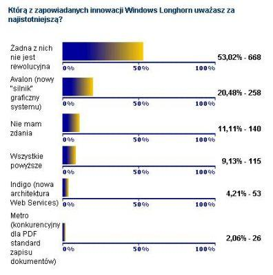 Wyniki ankiety PCWK.