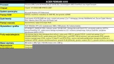 Parametry notebooków Acer Ferrari 4000