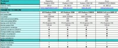 Dane techniczne kart graficznych z procesorami ATI i NVIDIA. W stosunku do poprzedniego zestawienia dodałem informację o liczbie potoków renderingu. To w dużym stopniu tłumaczy różnice w wydajności.