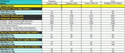 Wyniki testów kart graficznych z procesorami ATI X300, X300 SE, X550 oraz NVIDIA GeForce 6600 GT (wersja Asusa to model Extreme z nieco zwiększonymi w stosunku do modeli wzorcowych częstotliwościami taktowania - procesor i pamięci 520 zamiast 500 MHz.