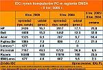 IDC: rynek komputerów PC w regionie EMEA  - II kw. 2005 r.