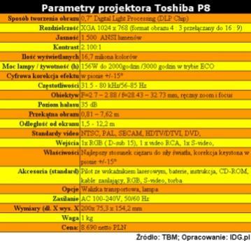 Parametry projektora Toshiba P8