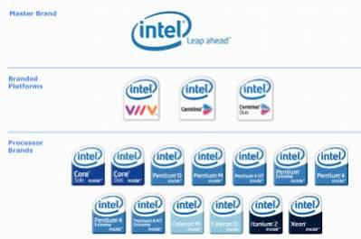 Symbole procesorów Intela (źródło: Intel)
