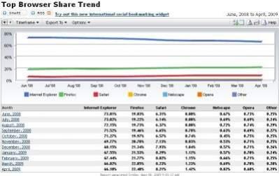 Popularność przeglądarek – kwiecień 2009 (Net Applications)
