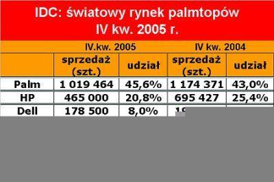 IDC: światowy rynek palmtopów IV kw. 2005 r.