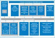 Intel CE4100 - schemat konstrukcji