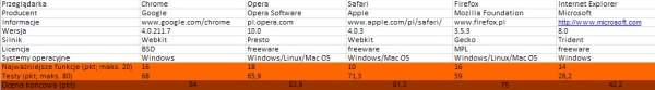 Największą ilość punktów otrzymał Chrome (84pkt), zaś najmniej Internet Explorer z dwukrotnie słabszym wynikiem (42,2pkt)