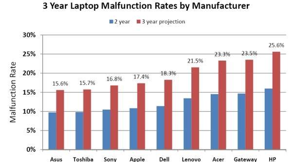 Awaryjność laptopów - producenci