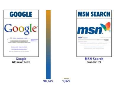 Google vs. MSN Search - wyniki pojedynku