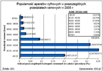 Popularność aparatów cyfrowych w poszczególnych przedziałach cenowych w 2005 r.