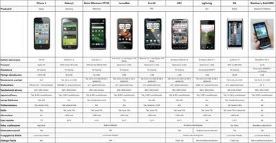 Porównanie: iPhone 4 a smartfony konkurencji