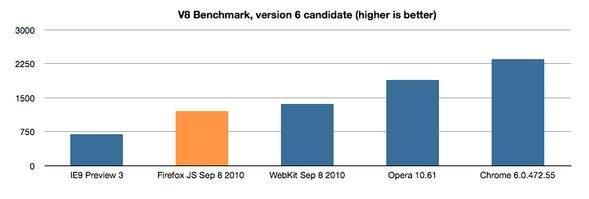 Wyniki testu V8 Benchmark i porównanie osiągów Firefoksa z 8 września 2010 r. z wynikami ostatnio wydanych wersji konkurencji. (Źródło: blog.mozilla.com)