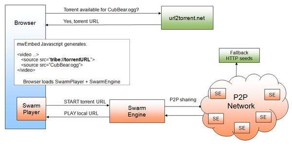 Graf ilustrujący sposób działania mechanizmu. (źrodło: Wikimedia Techblog)