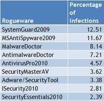 Najczęściej spotykane oprogramowanie typu rogueware (źródło: pandasecurity.com)