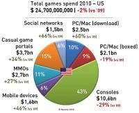 Rynek gier w USA wart 25 miliardów dolarów
