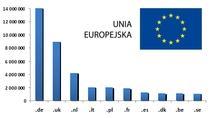 Lista nazw domen w DNS w największych rejestrach Unii Europejskiej (źródło: dns.pl)