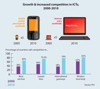 Na całym świecie z Internetu korzystają już 2 mld. osób