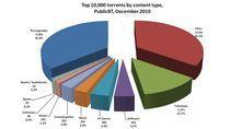 Materiały pobierane z BitTorrent (źródło. raport Envisional)