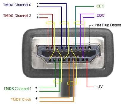 Przekrój HDMI
