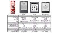 Kindle, Nook, Kobo - zestawienie tabelaryczne