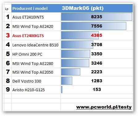 Asus ET2400IGTS - 3DMark06