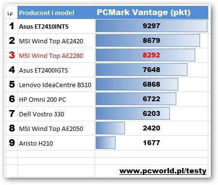 MSI Wind Top AE2280 - PCMark Vantage